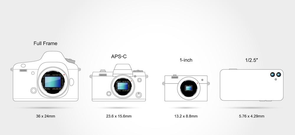 センサーサイズ 一眼レフ ミラーレス iphone11pro